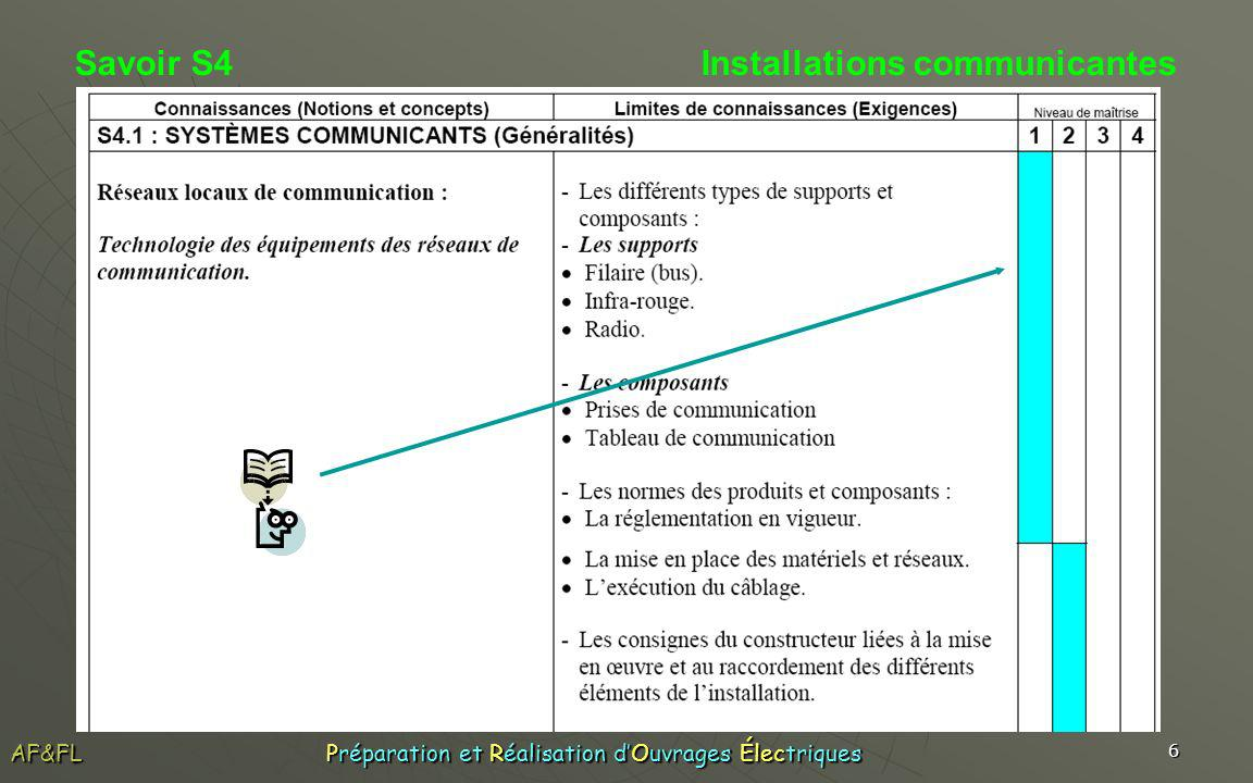 Savoir S4 Installations communicantes