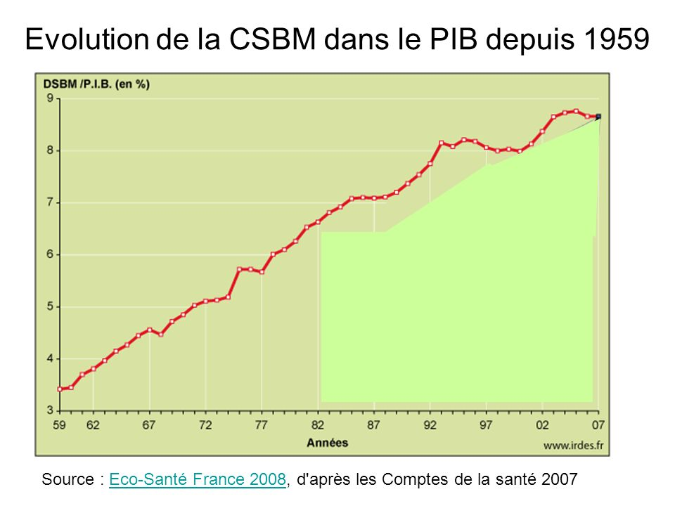 Evolution de la CSBM dans le PIB depuis 1959