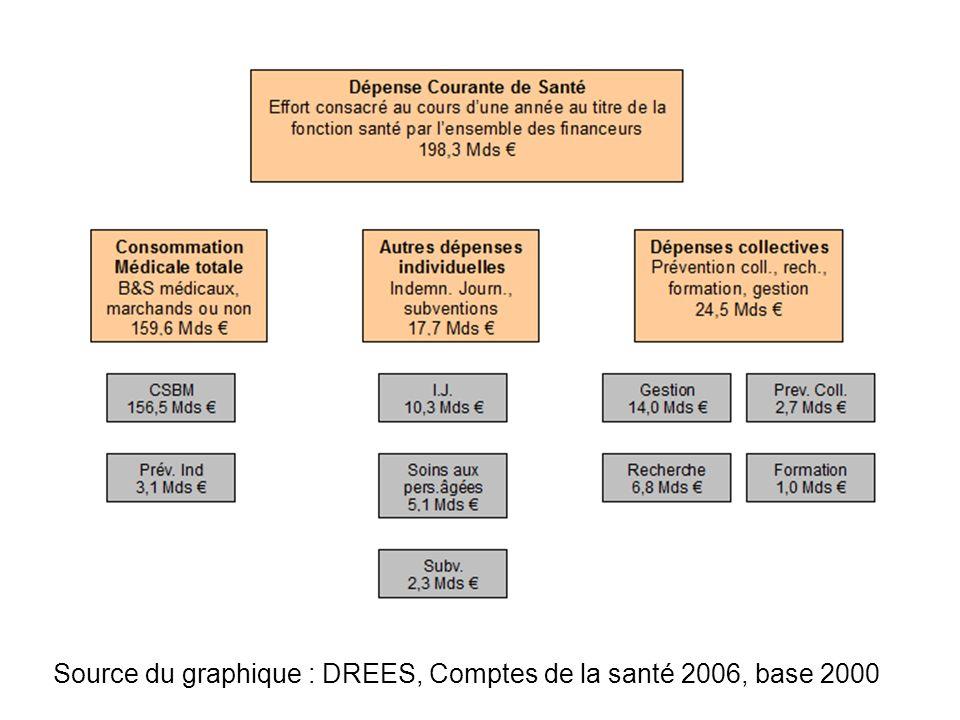 Source du graphique : DREES, Comptes de la santé 2006, base 2000
