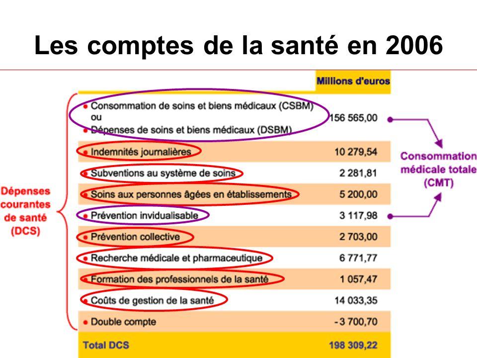 Les comptes de la santé en 2006