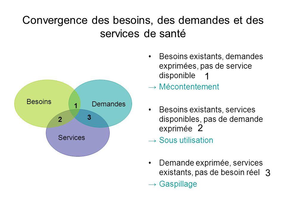 Convergence des besoins, des demandes et des services de santé