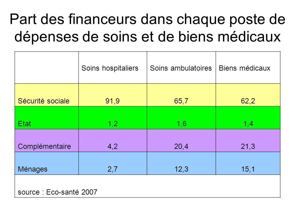 Part des financeurs dans chaque poste de dépenses de soins et de biens médicaux