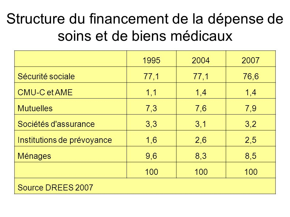 Structure du financement de la dépense de soins et de biens médicaux