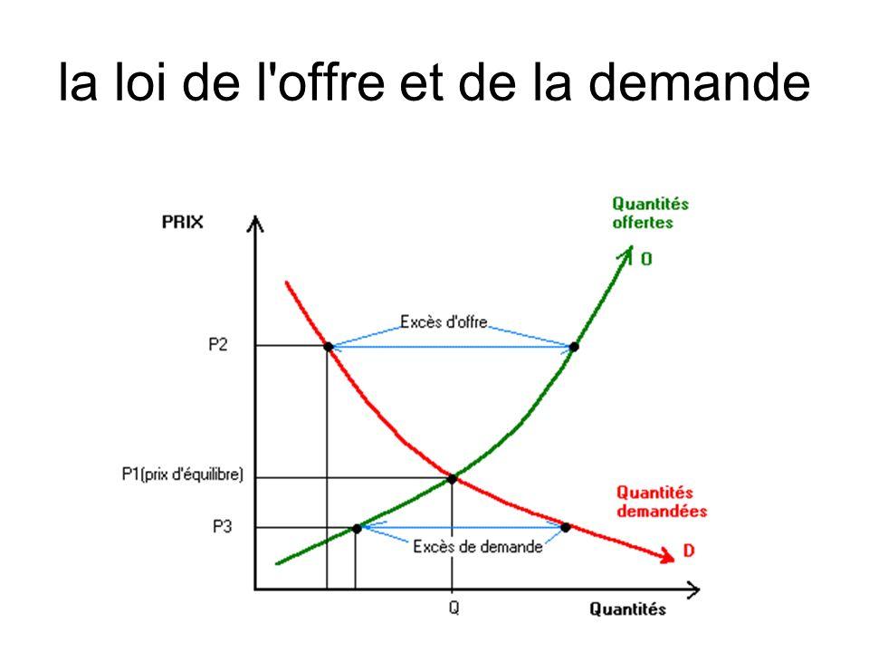 la loi de l offre et de la demande