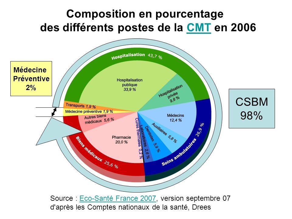 Composition en pourcentage des différents postes de la CMT en 2006