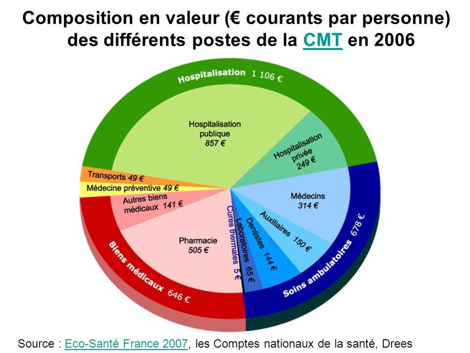 La consommation médicale totale en 2006