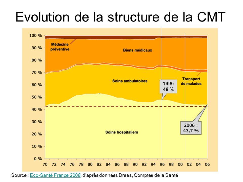 Evolution de la structure de la CMT