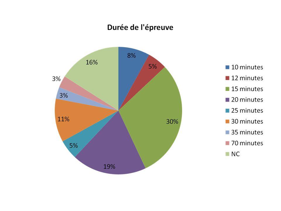 8+ 12+30= 43% le texte dit 15 minutes maximum temps de parole 10' temps d'entretien 5'