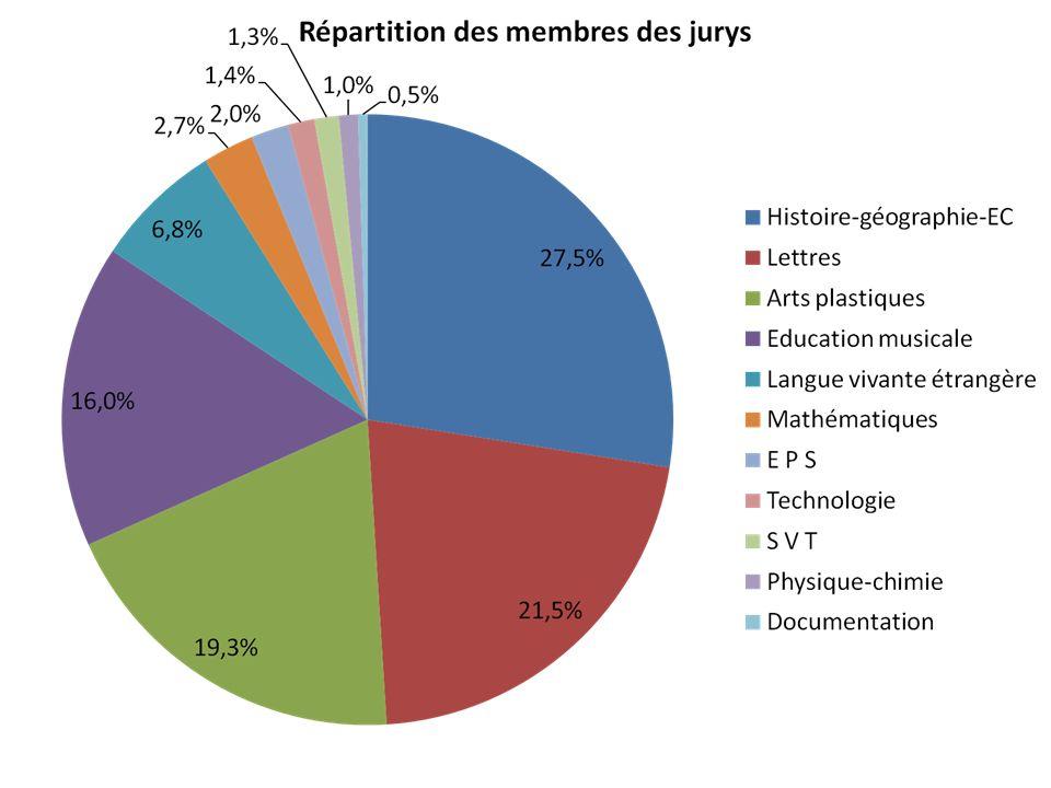 Place des Lettres 20%, trio quatuor 84%