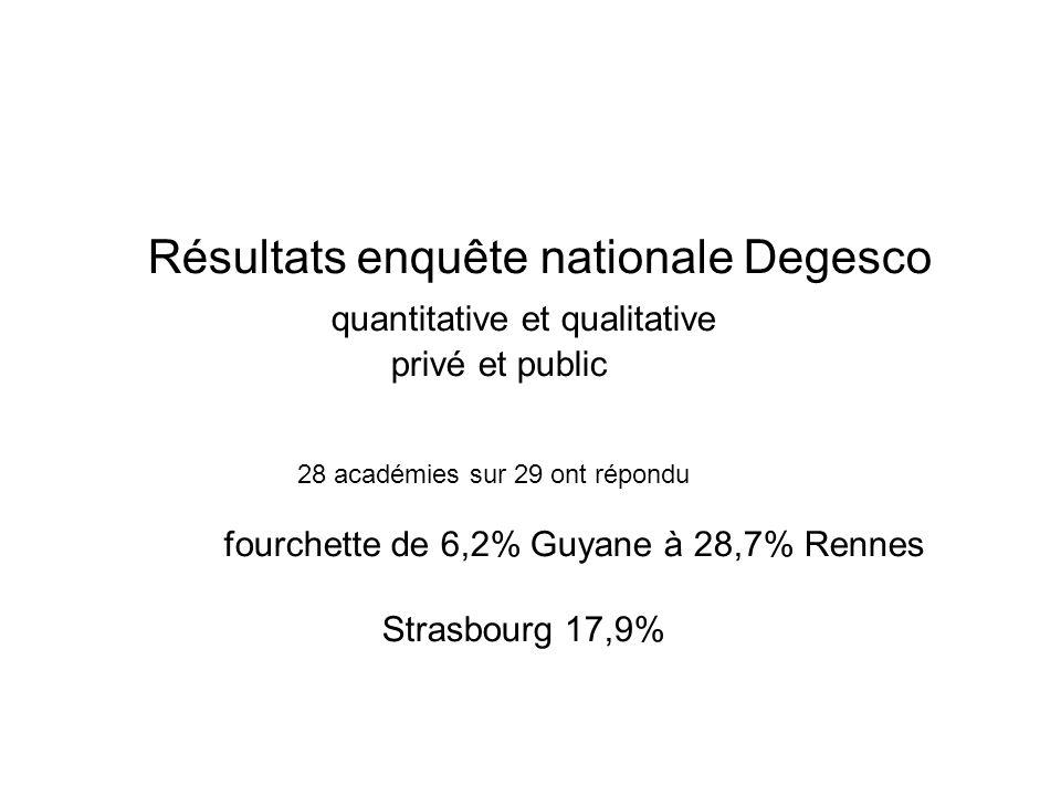 Résultats enquête nationale Degesco quantitative et qualitative privé et public 28 académies sur 29 ont répondu