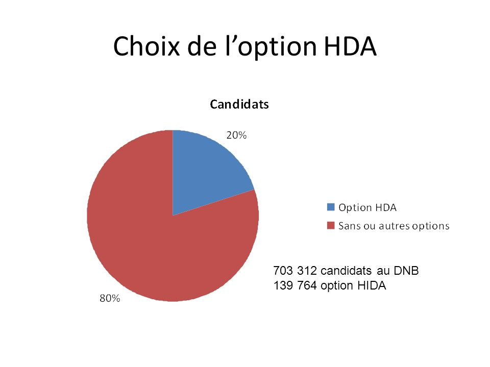 Choix de l'option HDA 703 312 candidats au DNB 139 764 option HIDA