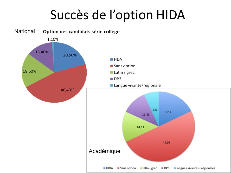 Succès de l'option HIDA
