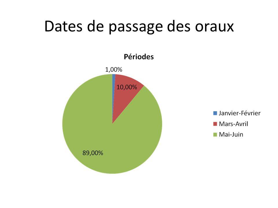 Dates de passage des oraux
