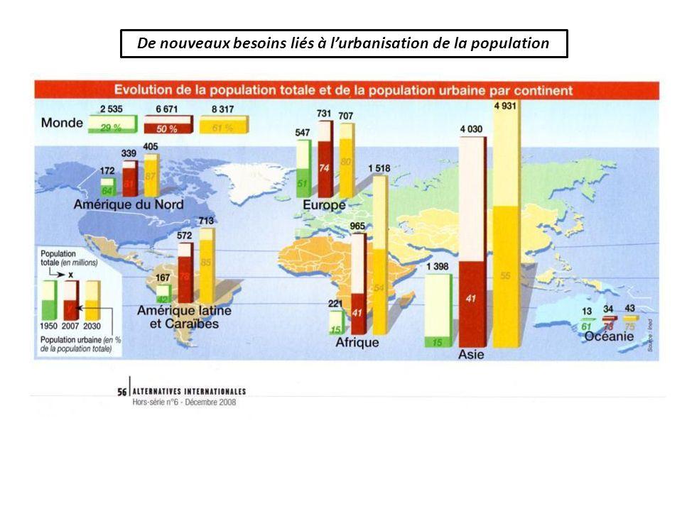 De nouveaux besoins liés à l'urbanisation de la population