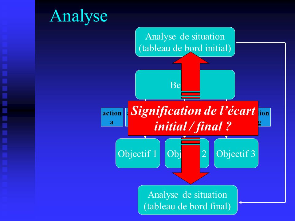 Signification de l'écart initial / final