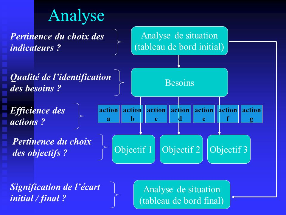 Analyse Analyse de situation (tableau de bord initial) Besoins