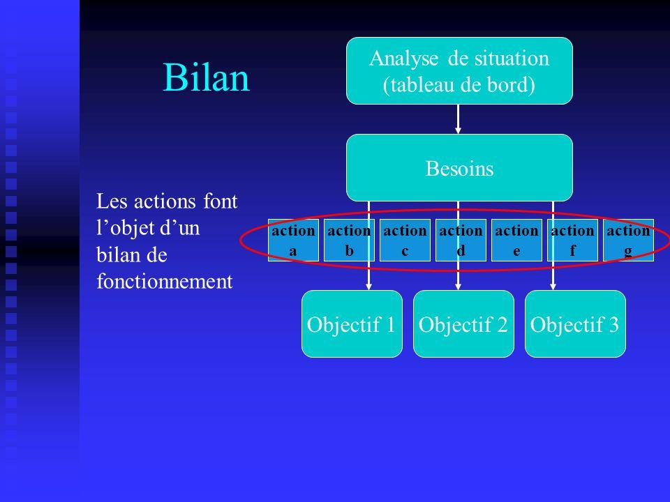 Bilan Analyse de situation (tableau de bord) Besoins Objectif 1