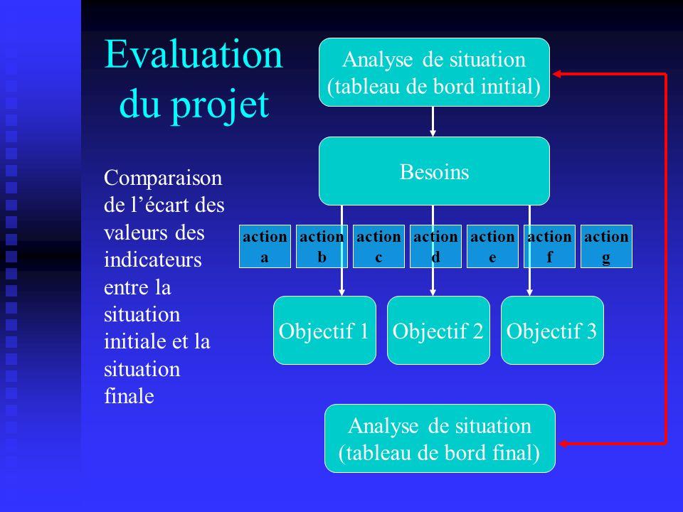 Evaluation du projet Analyse de situation (tableau de bord initial)