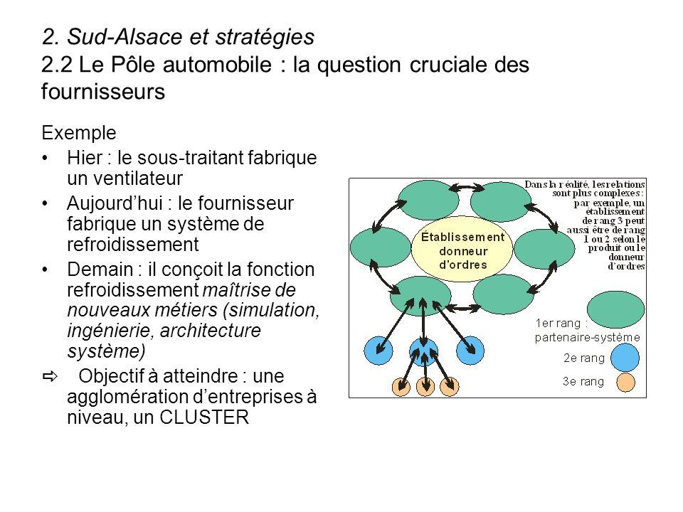 2. Sud-Alsace et stratégies 2