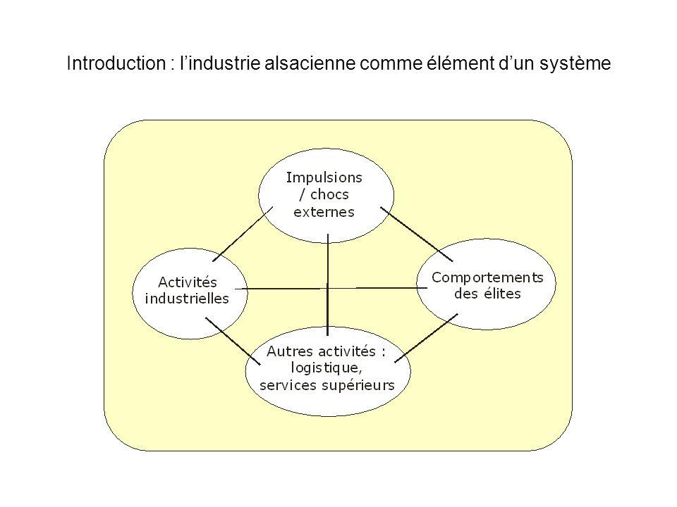 Introduction : l'industrie alsacienne comme élément d'un système