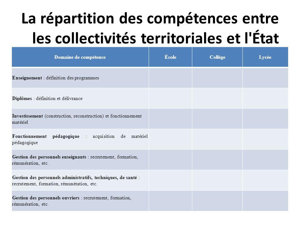 La répartition des compétences entre les collectivités territoriales et l État