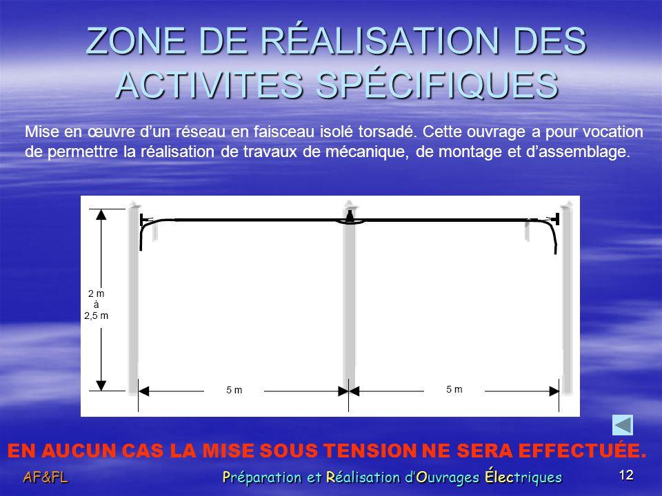 ZONE DE RÉALISATION DES ACTIVITES SPÉCIFIQUES