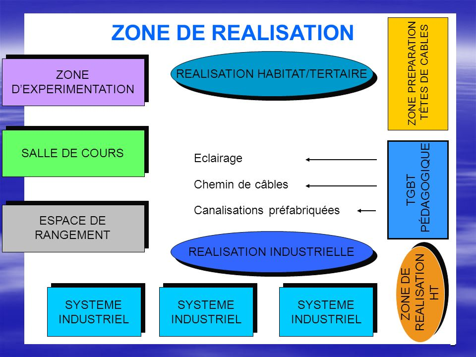 ZONE DE REALISATION REALISATION HABITAT/TERTAIRE