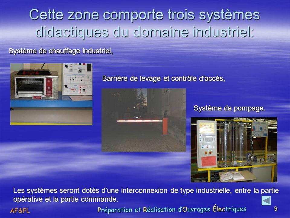 Cette zone comporte trois systèmes didactiques du domaine industriel: