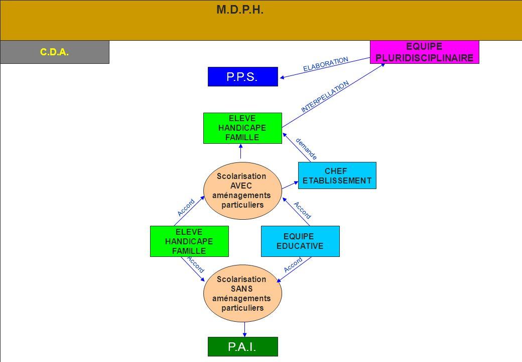 M.D.P.H. P.P.S. P.A.I. EQUIPE C.D.A. PLURIDISCIPLINAIRE ELEVE