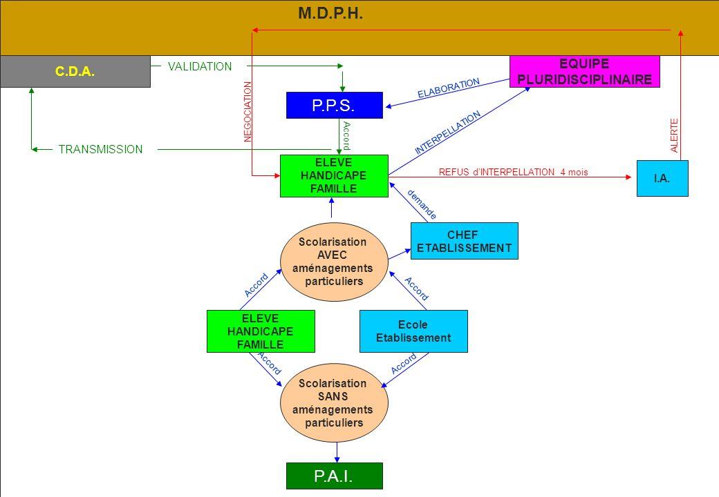 M.D.P.H. P.P.S. P.A.I. EQUIPE C.D.A. PLURIDISCIPLINAIRE VALIDATION