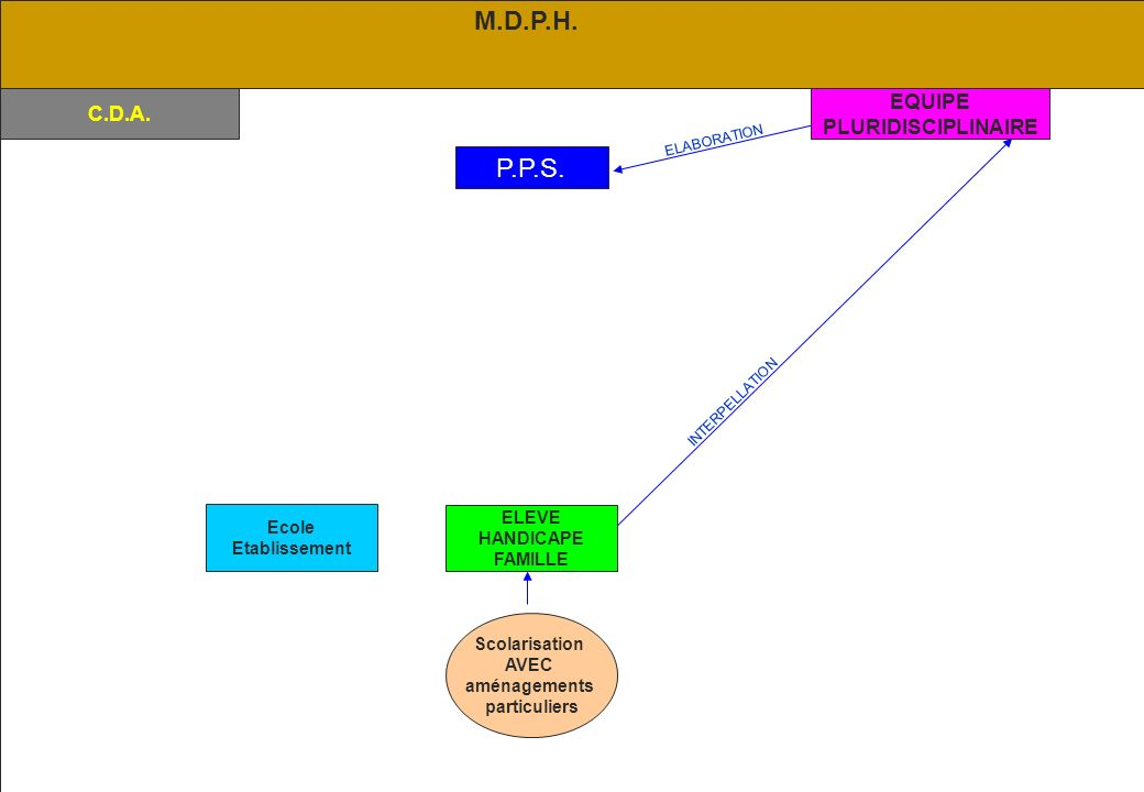 M.D.P.H. P.P.S. EQUIPE C.D.A. PLURIDISCIPLINAIRE ELEVE Ecole HANDICAPE