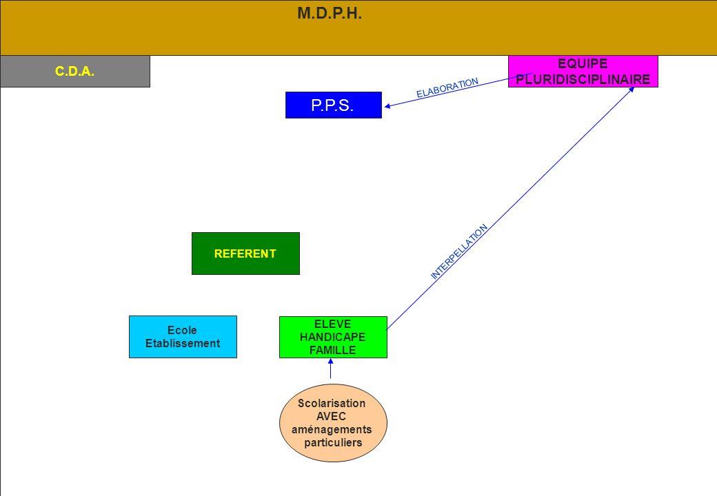 M.D.P.H. P.P.S. EQUIPE C.D.A. PLURIDISCIPLINAIRE REFERENT ELEVE Ecole