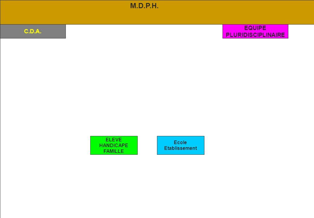 M.D.P.H. EQUIPE C.D.A. PLURIDISCIPLINAIRE ELEVE Ecole HANDICAPE