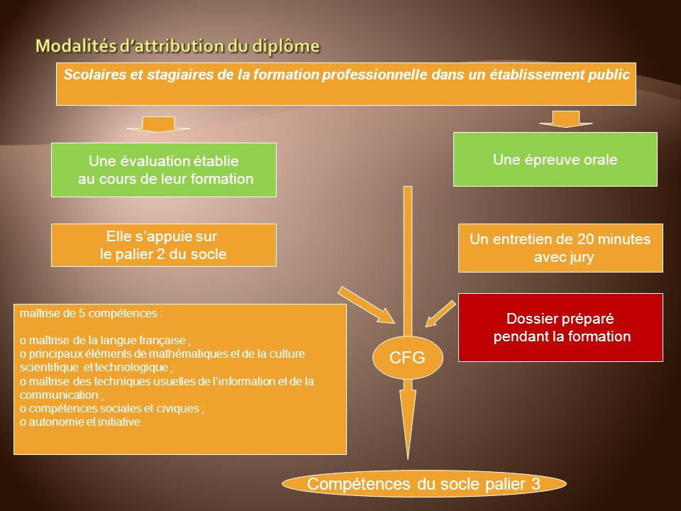 Modalités d'attribution du diplôme