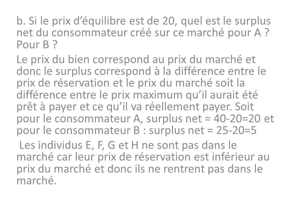 b. Si le prix d'équilibre est de 20, quel est le surplus net du consommateur créé sur ce marché pour A Pour B