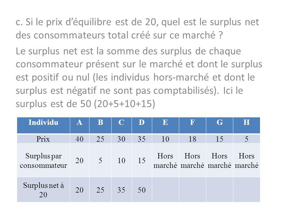 Surplus par consommateur
