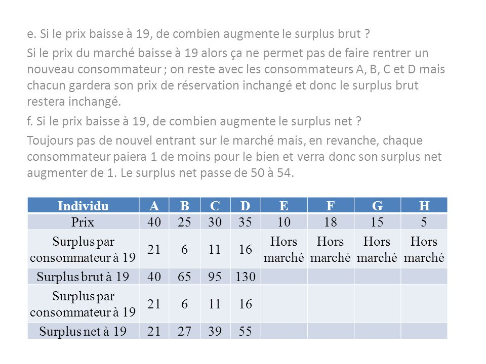 Surplus par consommateur à 19