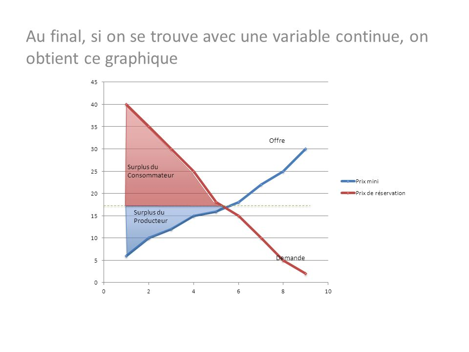 Au final, si on se trouve avec une variable continue, on obtient ce graphique