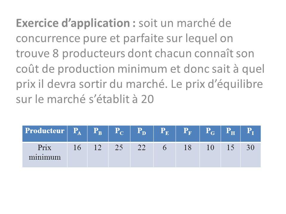 Exercice d'application : soit un marché de concurrence pure et parfaite sur lequel on trouve 8 producteurs dont chacun connaît son coût de production minimum et donc sait à quel prix il devra sortir du marché. Le prix d'équilibre sur le marché s'établit à 20