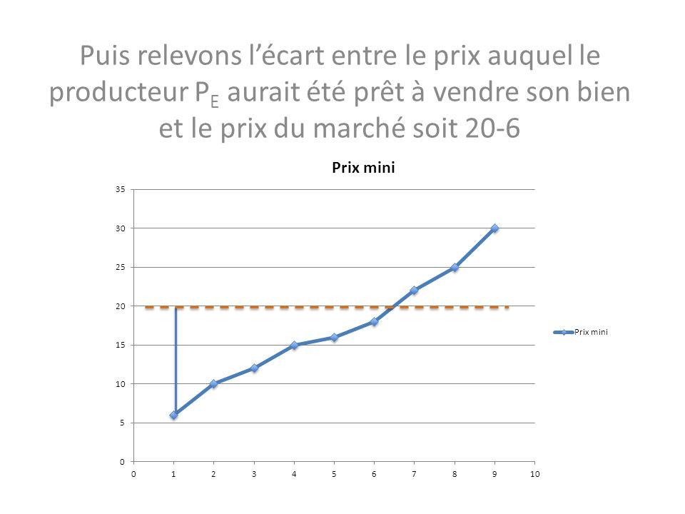 Puis relevons l'écart entre le prix auquel le producteur PE aurait été prêt à vendre son bien et le prix du marché soit 20-6