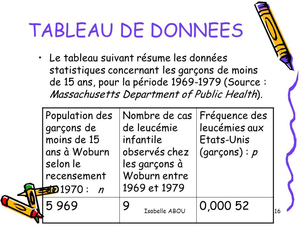 TABLEAU DE DONNEES