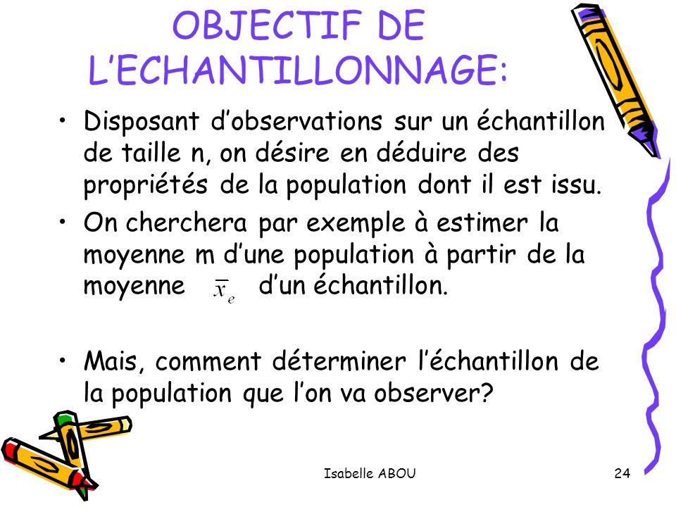 OBJECTIF DE L'ECHANTILLONNAGE: