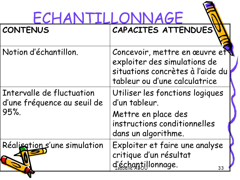 ECHANTILLONNAGE CONTENUS CAPACITES ATTENDUES Notion d'échantillon.