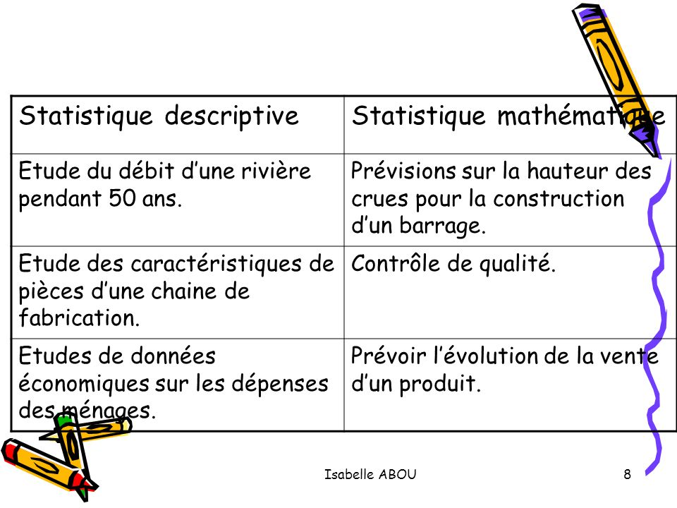 Statistique descriptive Statistique mathématique