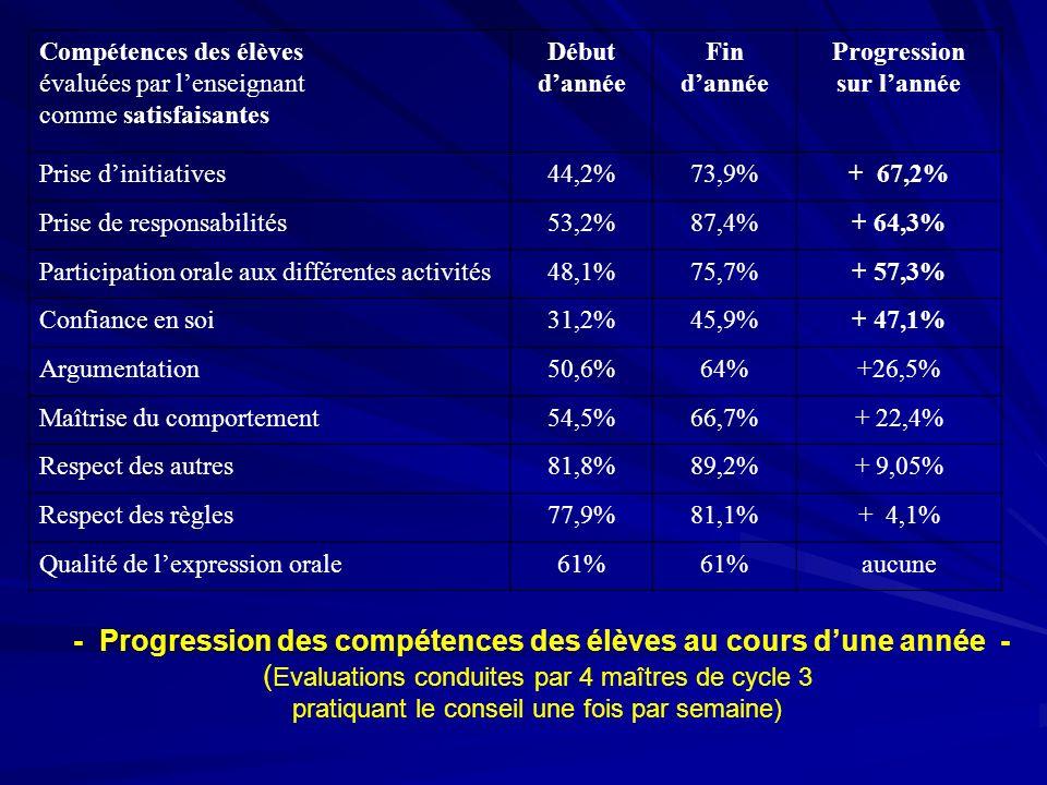 - Progression des compétences des élèves au cours d'une année -