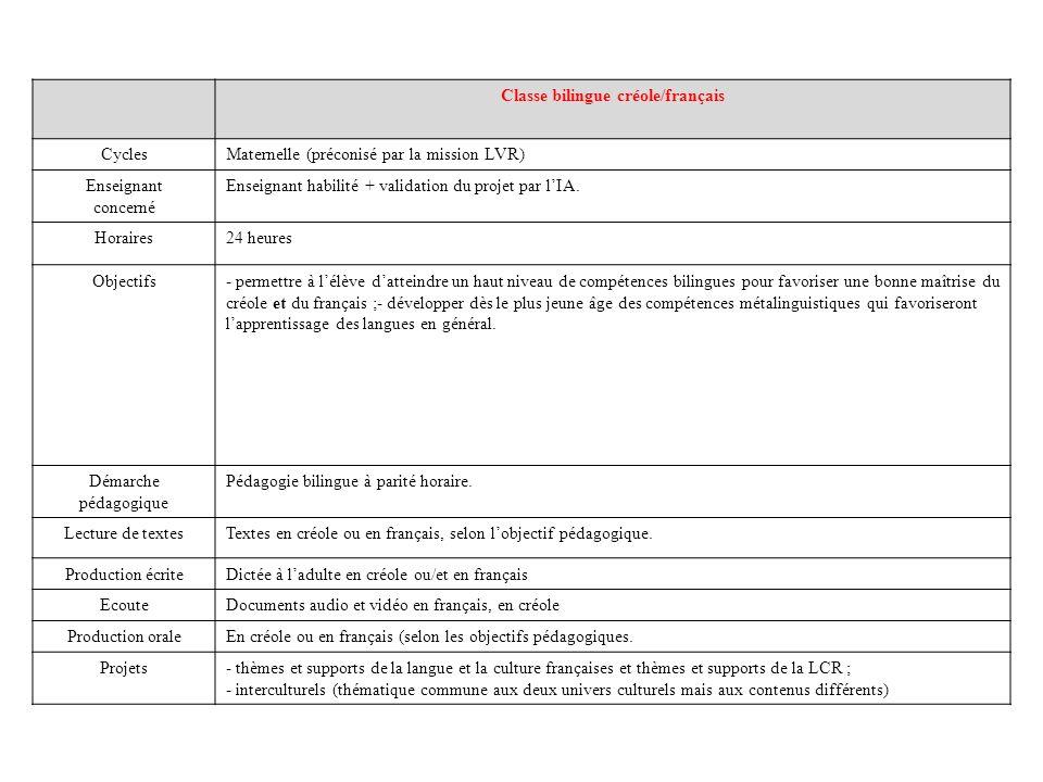 Classe bilingue créole/français