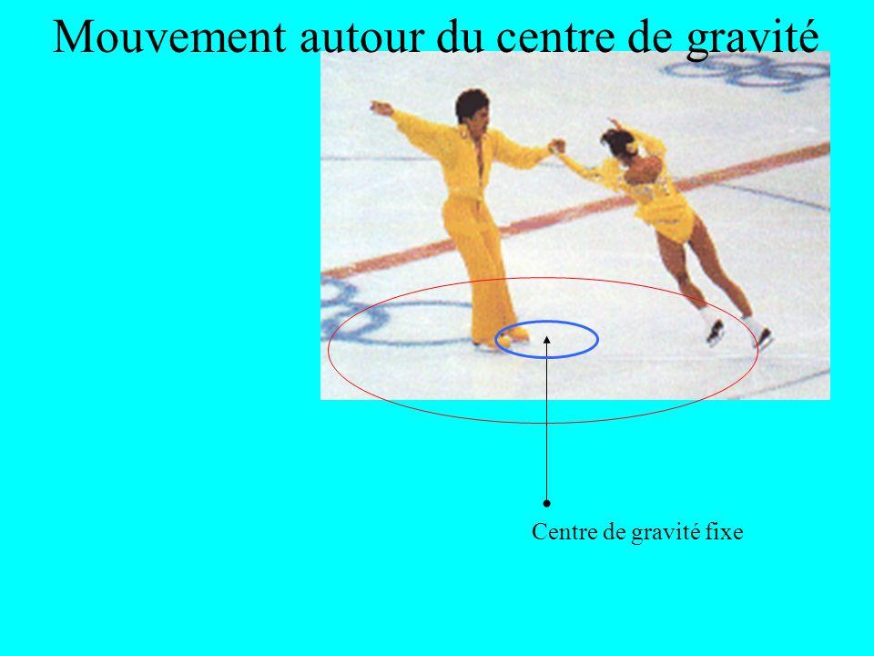 Mouvement autour du centre de gravité