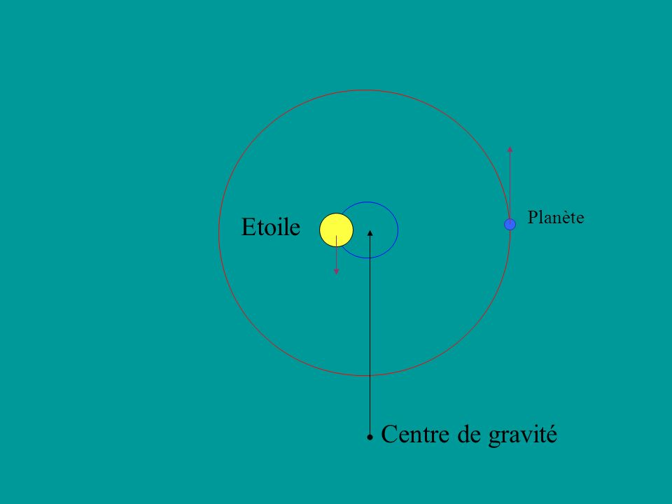 Planète Etoile Centre de gravité