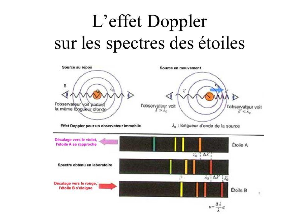 L'effet Doppler sur les spectres des étoiles
