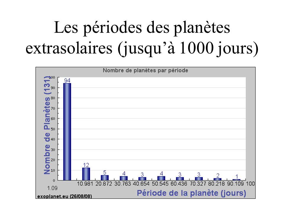 Les périodes des planètes extrasolaires (jusqu'à 1000 jours)